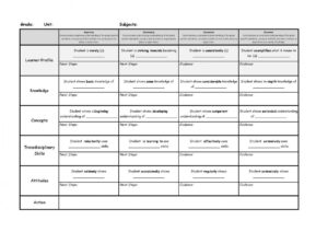 Rubric Template Word | Template Business pertaining to Blank Rubric Template