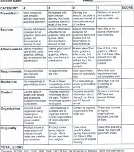 "Rubrics & Steps For Multimedia Projects – Multimedia ""musts Intended For Brochure Rubric Template"