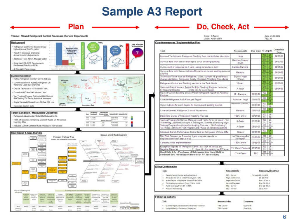 Sample A3 Report Plan Do, Intended For A3 Report Template