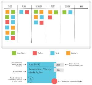 Sample Kanban Board With Kanban Card Template – Leankit pertaining to Kanban Card Template