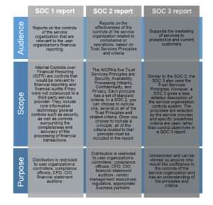 Ssae 16 Audit (Soc 1, Soc 2, Soc 3) From Lazarus Alliance within Ssae 16 Report Template