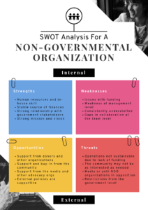 Swot Analysis: How To Structure And Visualize It | Piktochart intended for Strategic Analysis Report Template