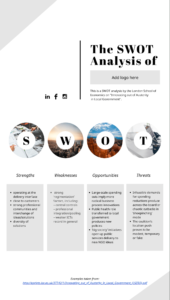 Swot Analysis: How To Structure And Visualize It | Piktochart with regard to Strategic Analysis Report Template