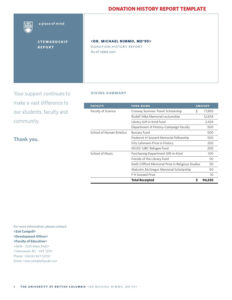 Template Donation History Reportjeffrey Hsu – Issuu with regard to Donation Report Template