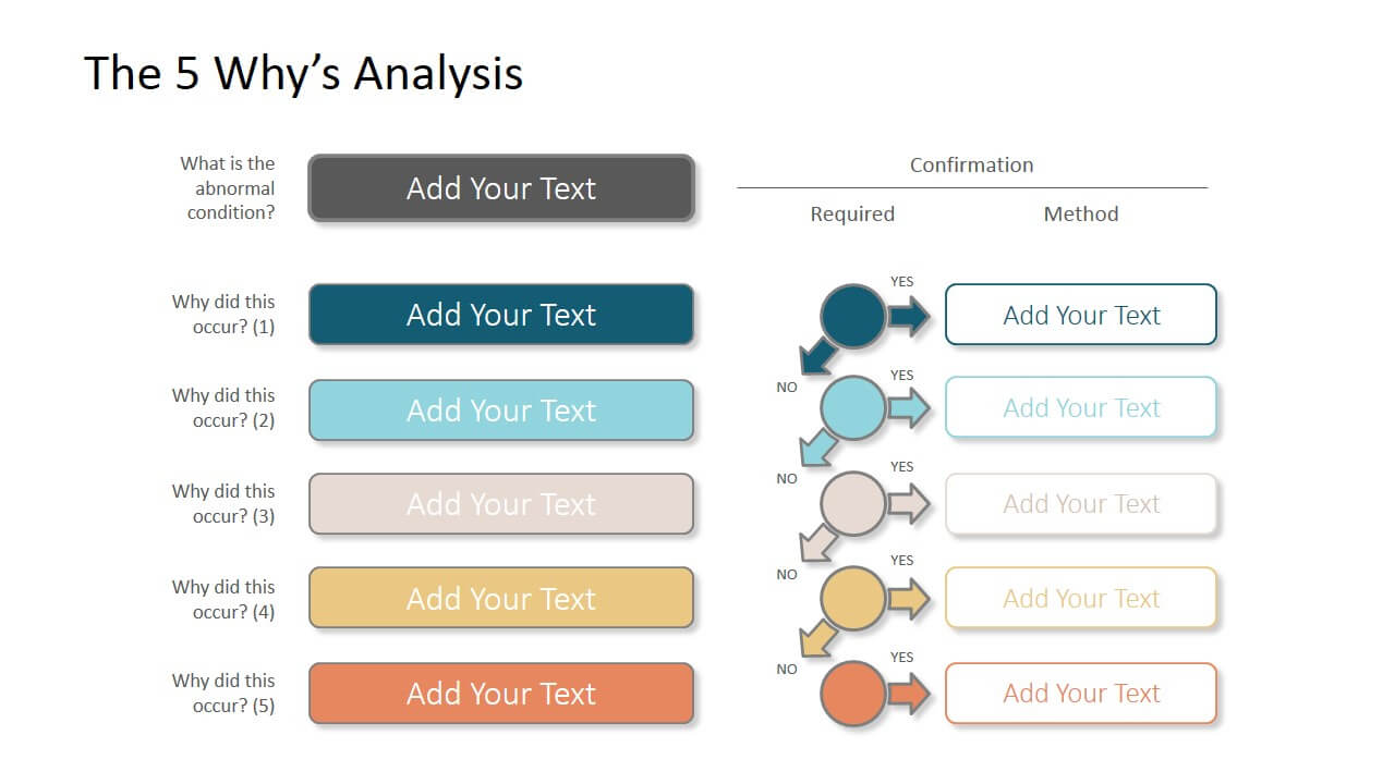 The 5 Why'S Powerpoint Template with Root Cause Analysis Template Powerpoint