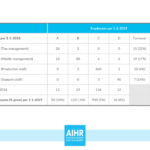 The Hr Dashboard & Hr Report: A Full Guide With Examples With Hr Management Report Template
