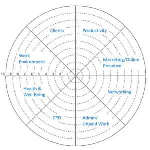 The Translator's Business Priorities Wheel | Coaching For within Blank Wheel Of Life Template