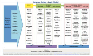 Theory Of Change Template Doc – Kanza with regard to Logic Model Template Microsoft Word