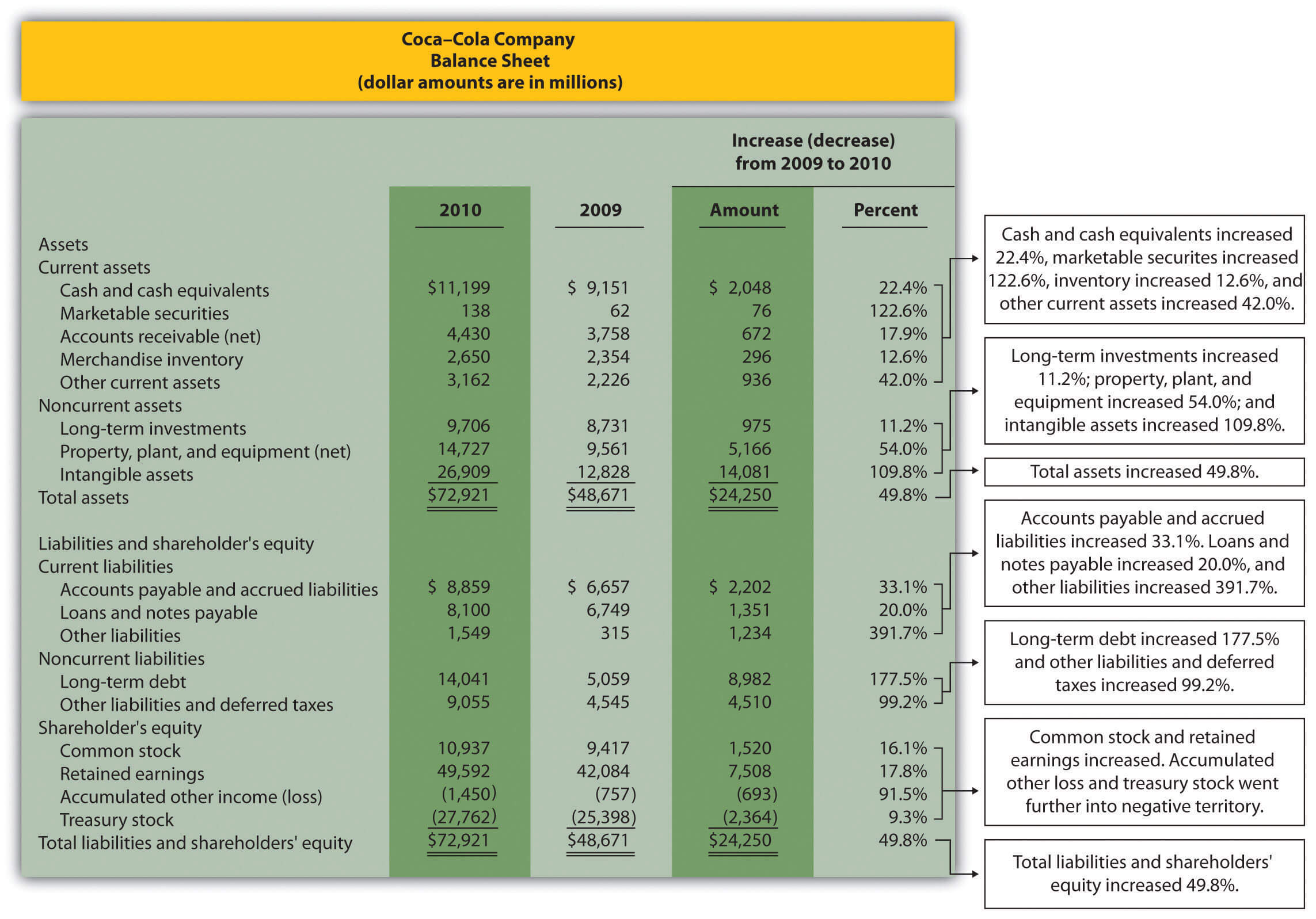 Trend Analysis Of Financial Statements Intended For Trend Analysis Report Template