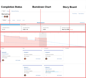 Using The Scrum Agile Story Board – Workfront throughout Agile Story Card Template