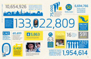 Visme Introduces New Infographic Templates For Non-Profits intended for Non Profit Annual Report Template