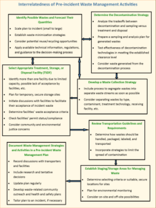 Waste Management Benefits, Planning And Mitigation with Waste Management Report Template