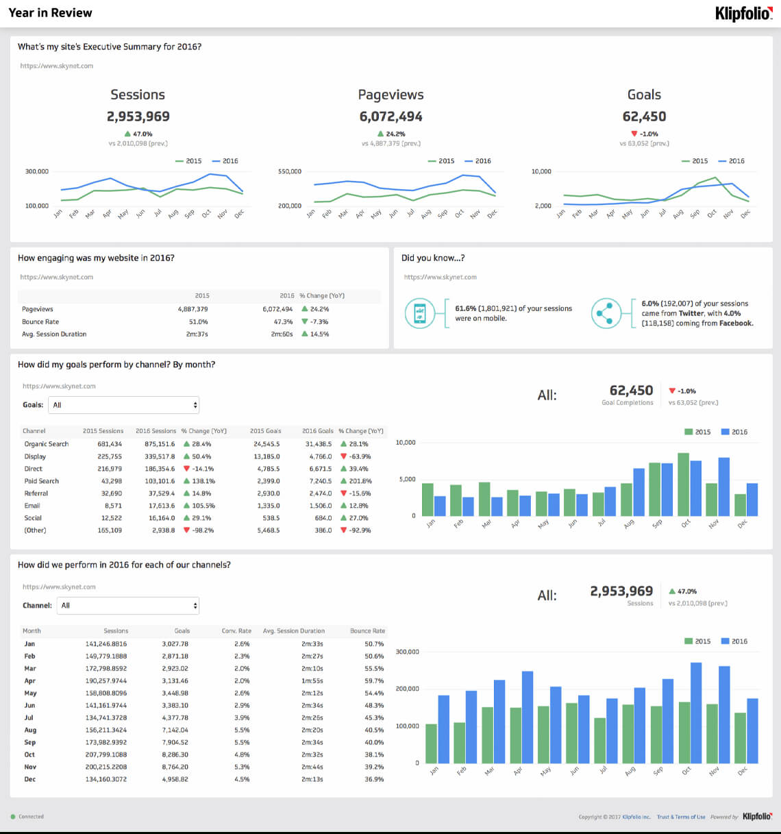 Website Analytics Dashboard And Report | Free Templates Throughout Reporting Website Templates