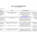 Weekly Accomplishment Report Template pertaining to Weekly Accomplishment Report Template