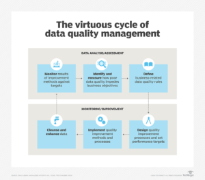 What Is Data Quality? – Definition From Whatis in Data Quality Assessment Report Template
