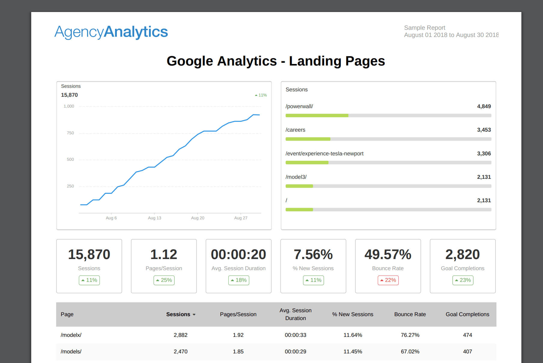 What To Include In Your Seo Report Template (Plus, Examples) In Seo Monthly Report Template