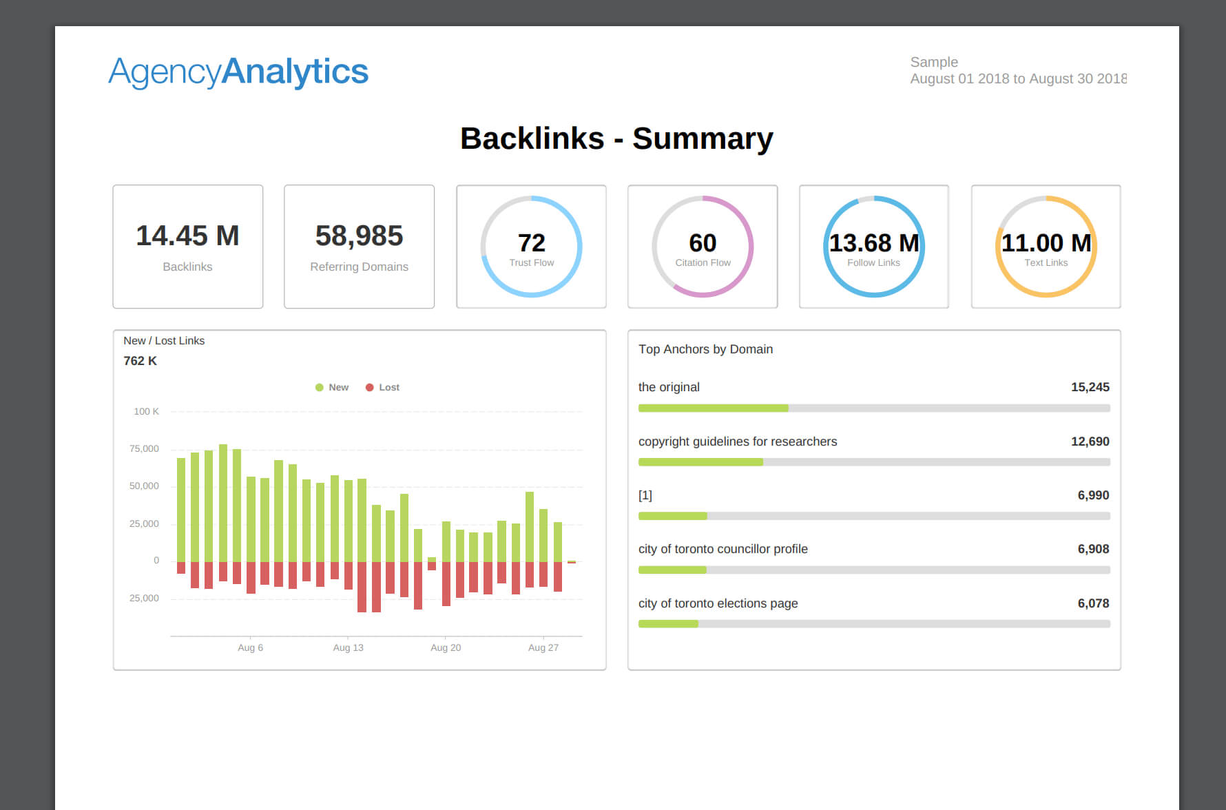 What To Include In Your Seo Report Template (Plus, Examples) Inside Seo Monthly Report Template
