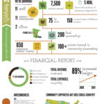 Year In Review Infographic Template – Google Search   Annual Intended For Annual Review Report Template