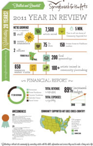 Year In Review Infographic Template – Google Search | Annual intended for Annual Review Report Template
